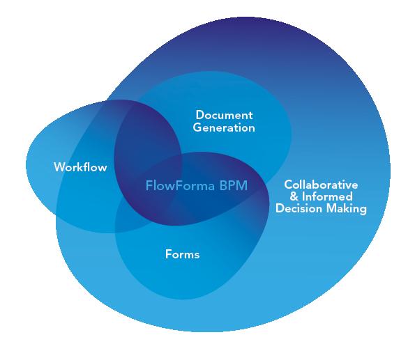 FlowForma BPM Forms Workflow and Document Generation