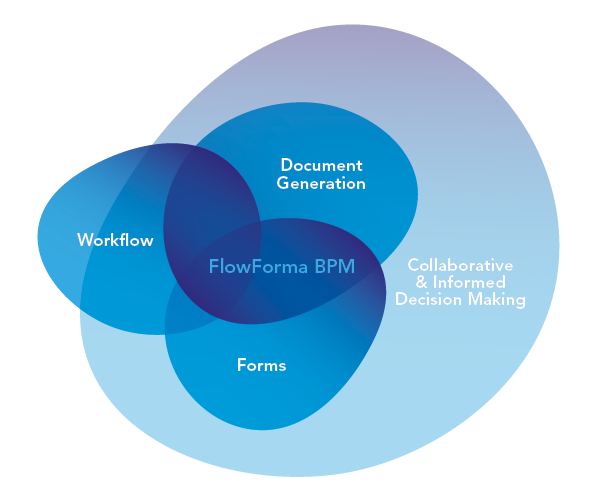 FlowForma - no code workflow automation software