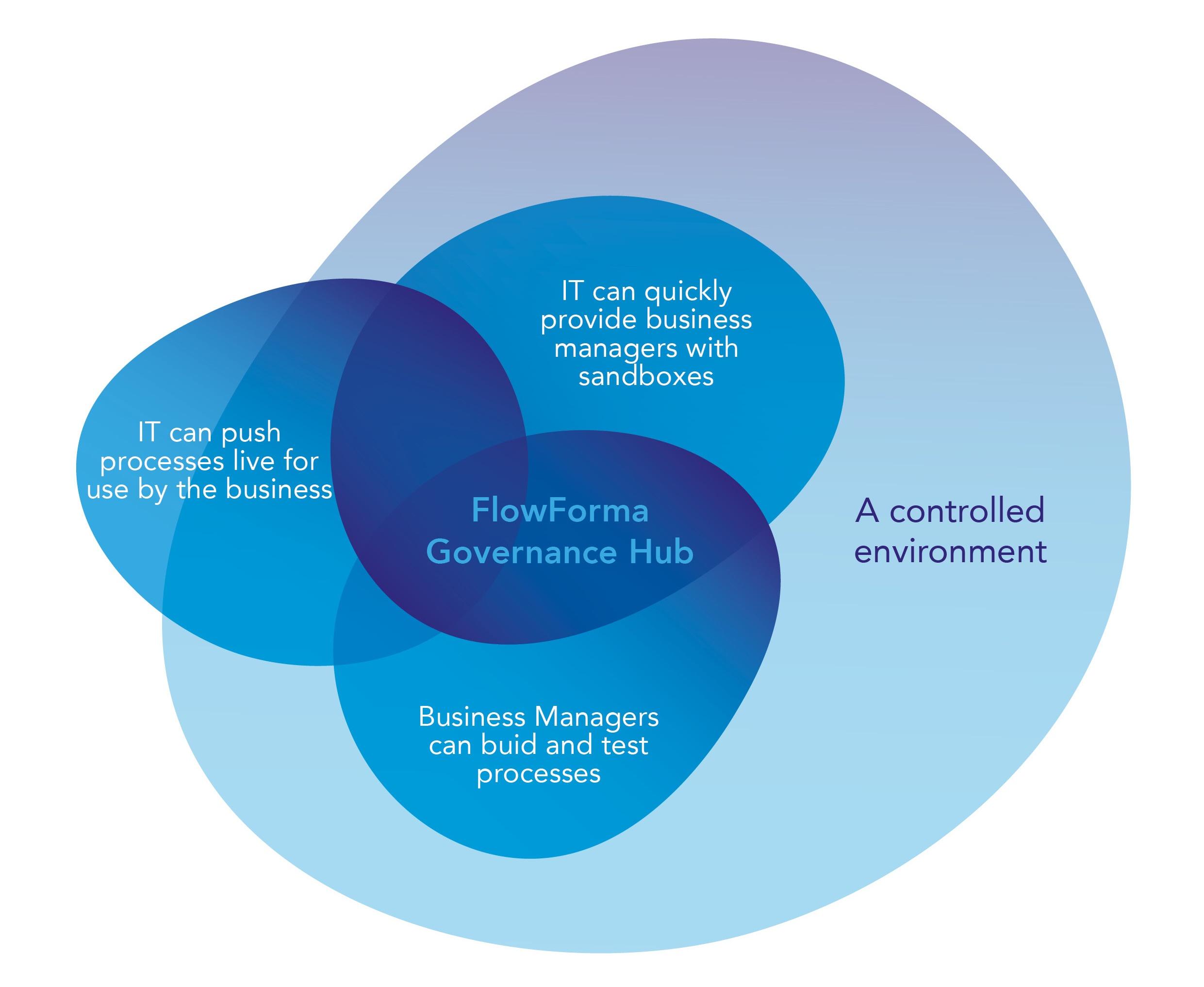 FlowForma Process Automation - Governance Hub