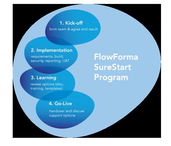 FlowForma BPM - bpm online onboarding