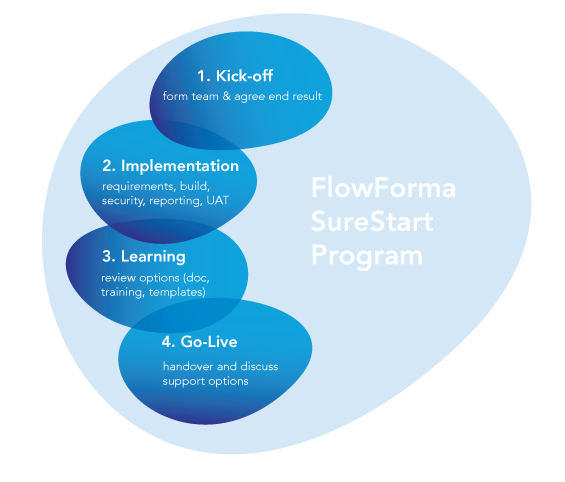 FlowForma BPM - business process management training