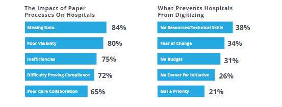 FlowForma survey results