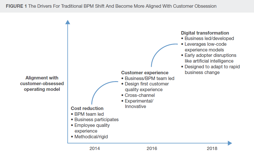 Forrester drivers for traditional Bpm shift.png
