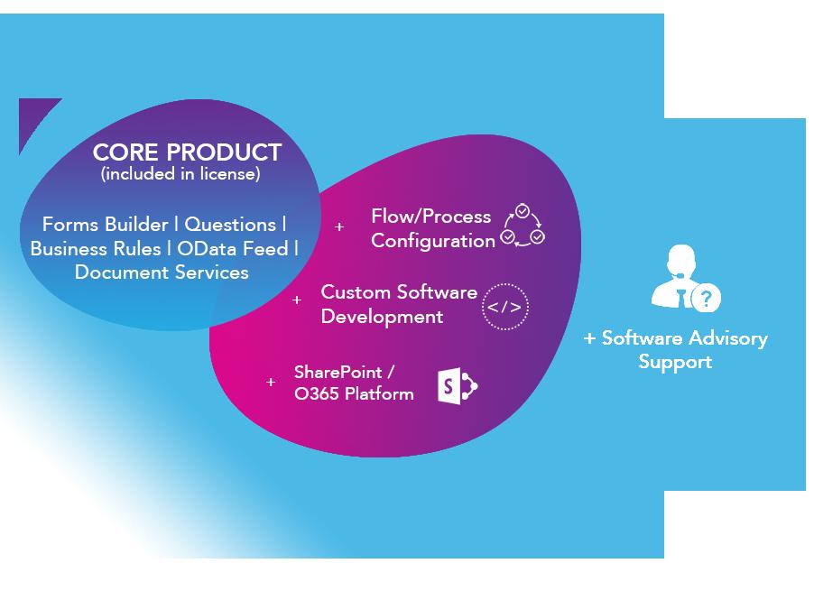 FlowForma BPM - process automation support