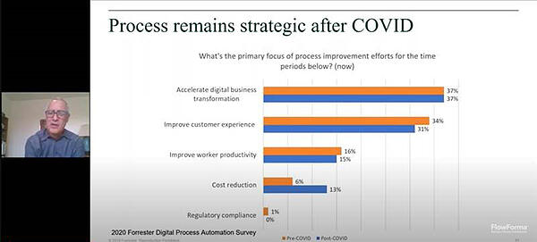 To Digitize Your Business Processes Or Deteriorate - Process Remains Strategic After COVID