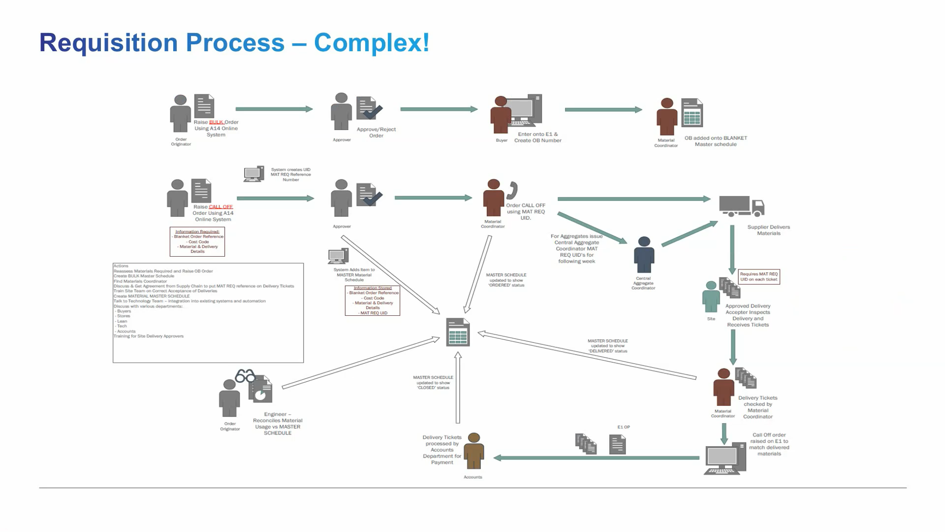 Materials Requisition Screenshot - Complex