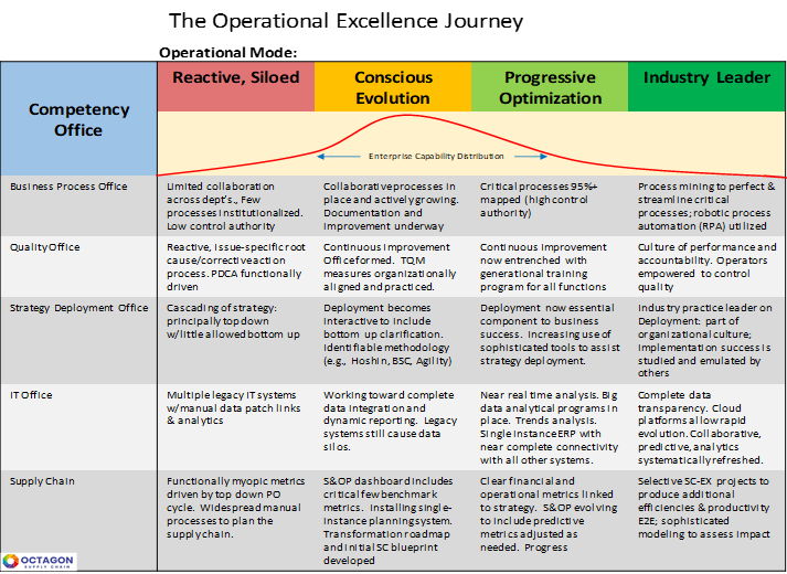 The Operational Excellence Journey