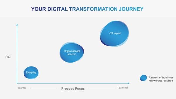 Your Digital Transformation Journey - Neil's blog Mar 18