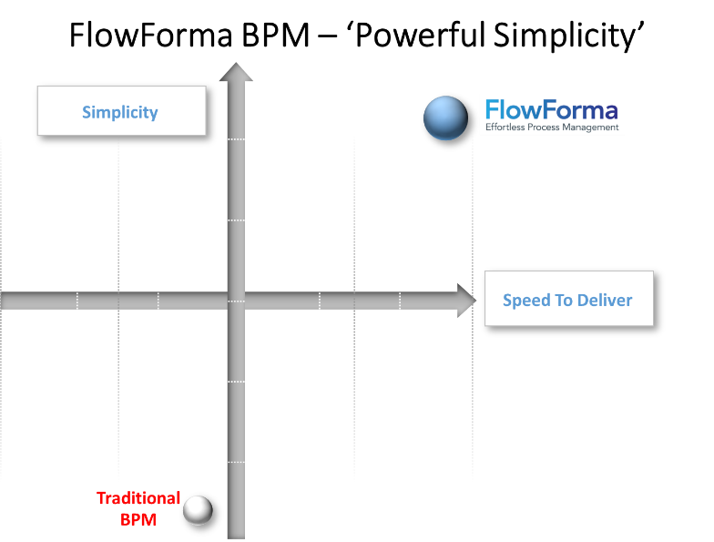FlowForma Simplicity